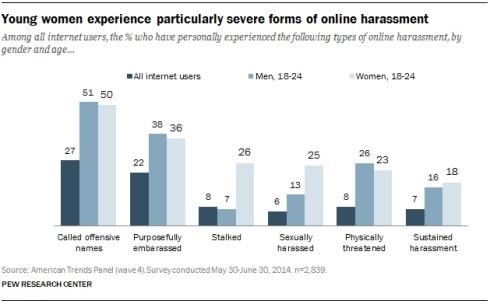 anonymity stats 2