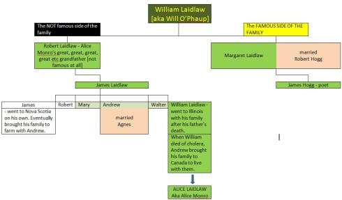 Alice Monro family tree