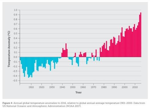 climate-change-temperature-graph